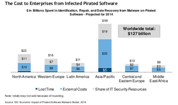 a worldwide problem of software piracy The problem of software piracy is so extensive, warns jerry brady, cto of managed security services and consulting services company guardent, that proprietary software is now readily piracy reach is worldwide the percentage of software piracy varies with geographic location.