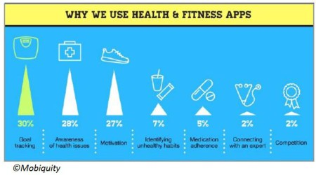 health wellbeing apps