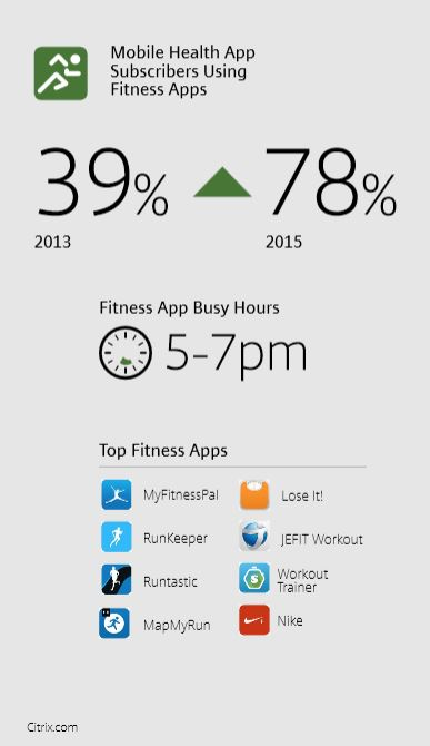 fitness-app-usages-citrix