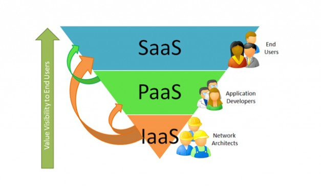 Why more and more businesses are choosing PaaS