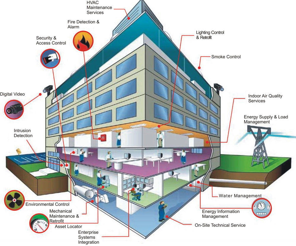 Building Management Services : Smartbuilding and bms a little glossary e media the