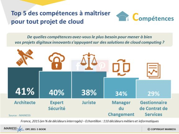 cloud-competences-markess