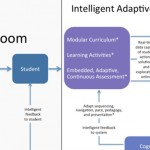 Adaptive Learning per l'education
