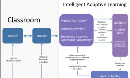 L'#AdaptiveLearning : est-ce vraiment une révolution pour l'#éducation?
