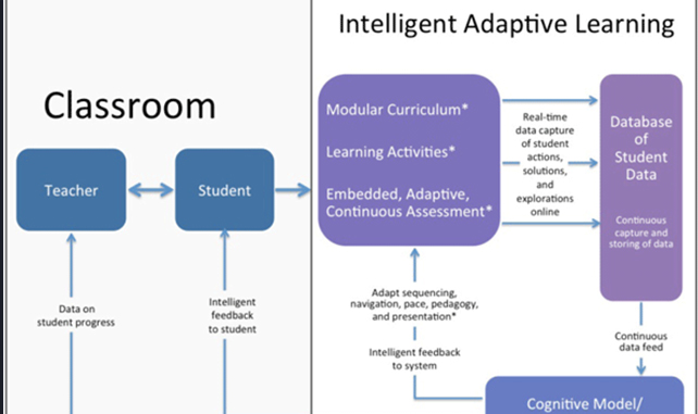 1education-adaptive-learning_une