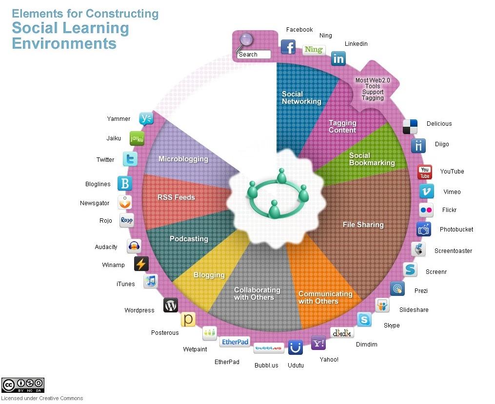 Social learning la meilleure fa on d apprendre est d for Domon electronique