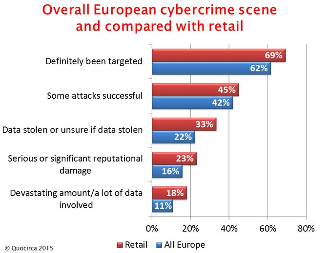 cybersecurité-retail-europe