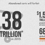 Nel 2015 abbandonati ordini online per miliardi di dollari