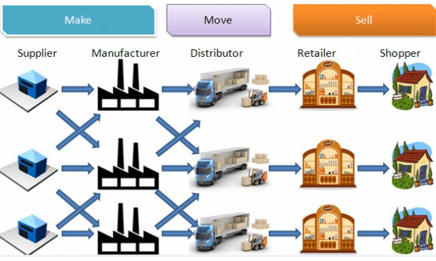 #Retail and #logistics: a revolution in the supply chain