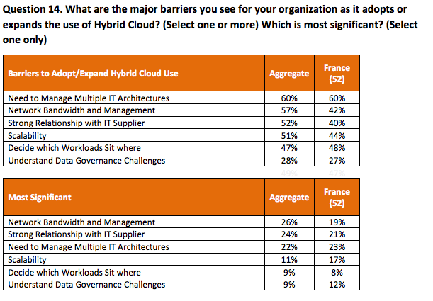 barriers Hybrid Cloud