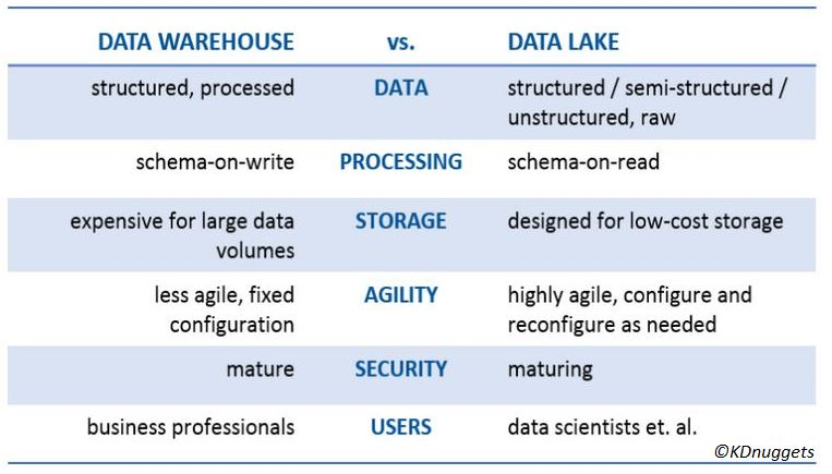 What S A Data Lake E Media The Econocom Blog
