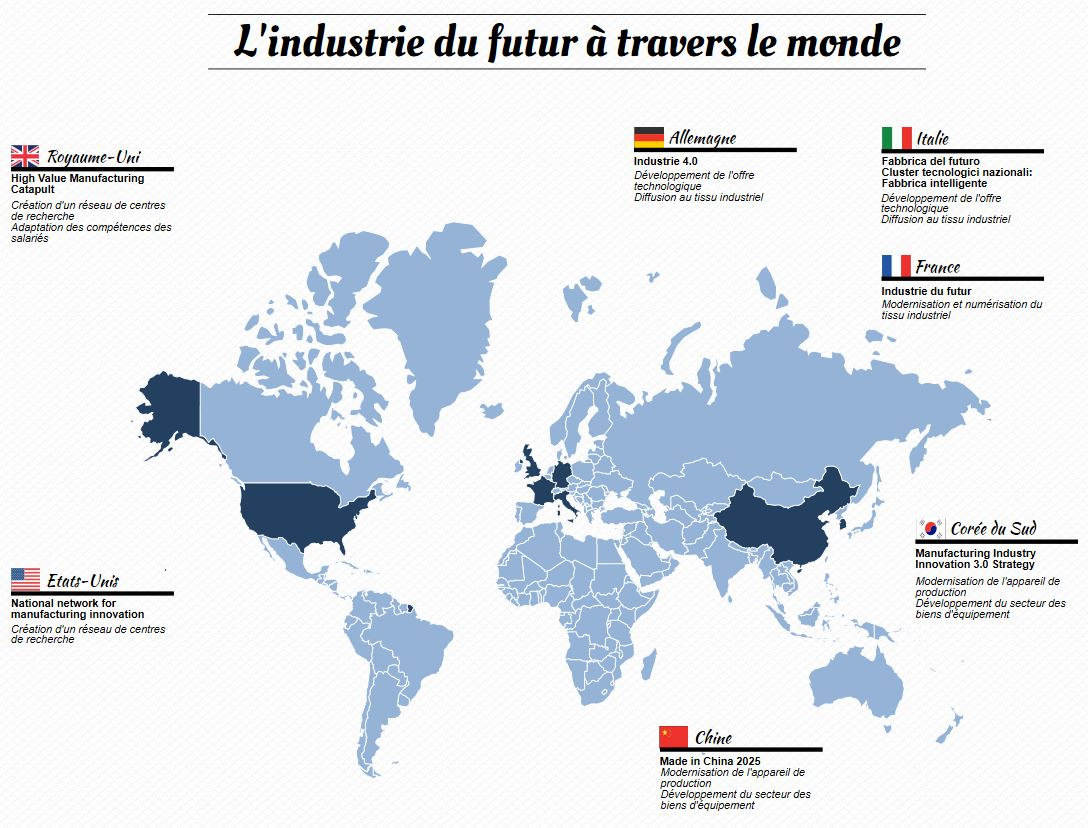 Moderenisation-Industrie-Monde