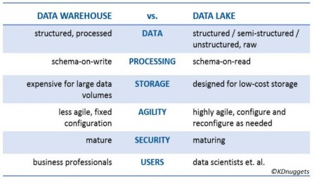 datawarehouse-vs-datalake
