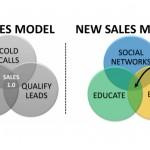 Le Social Selling : la nouvelle arme marketing et commerciale