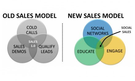 Le Social Selling : la nouvelle arme marketing et commerciale