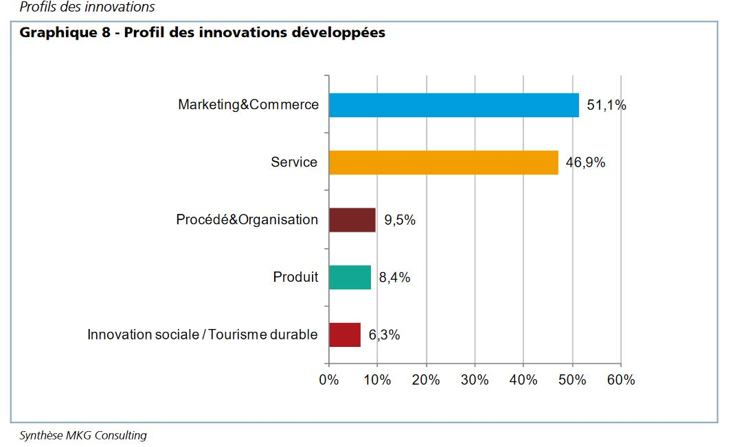 Tourisme-France-innovation