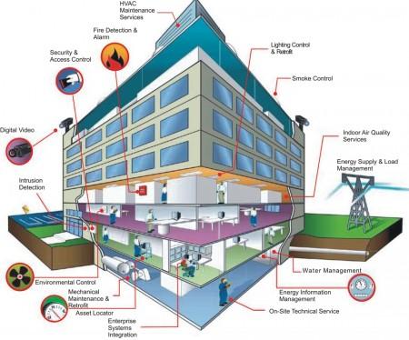 smart-building-bms