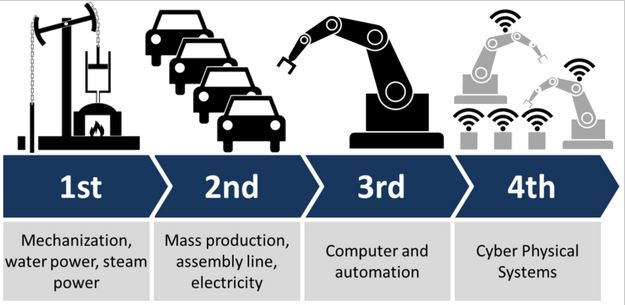 iot-industrie-4-0