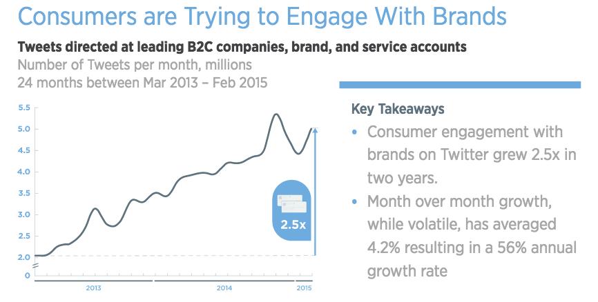 evolution-engagement-client-twitter-marque