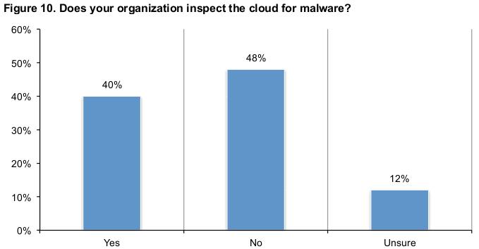 cloud-malware_netskope_ponemon-institute_