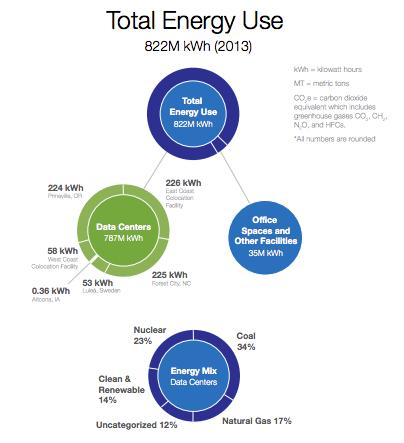 total-energy-use-greenpeace