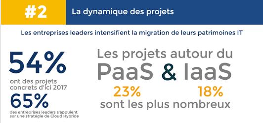 dynamique-projets-cloud