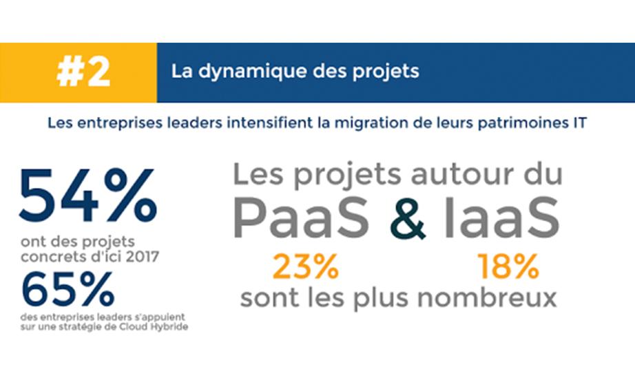 dynamique-projets-cloud_une