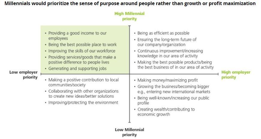 emploi-generation-y