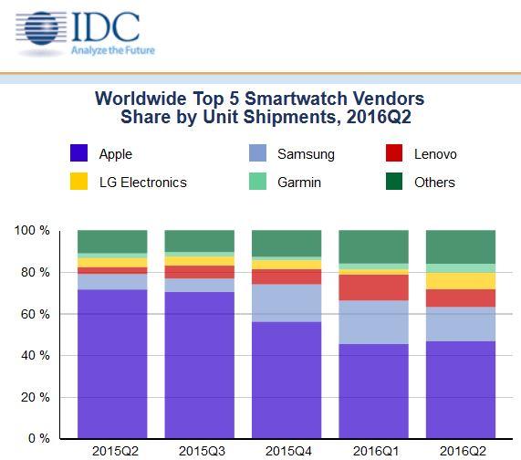 smartwatch-marche-idc