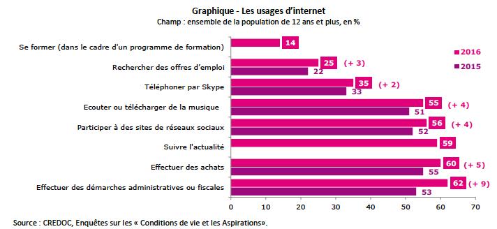 graphique-les-usages-dinternet