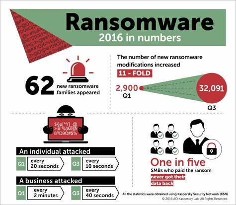evolution-ransomware-2016