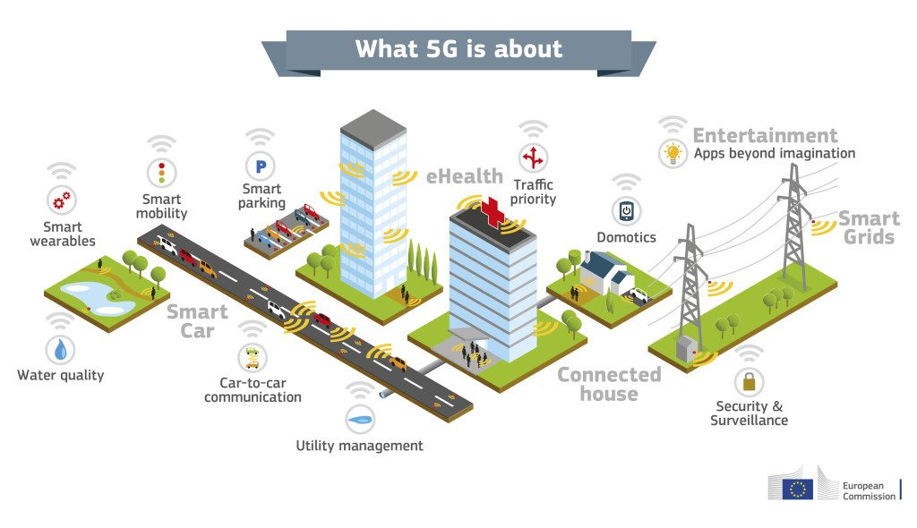 5g-usages