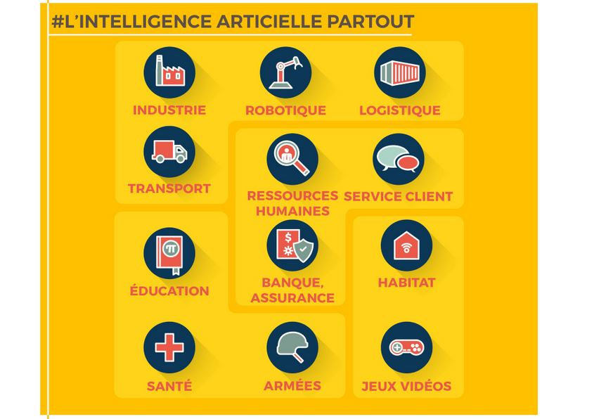 intelligence-artificielle-secteurs