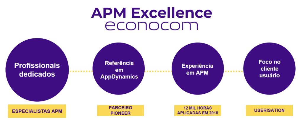 Econocom tem expertise para trabalhar com ferramentas e softwares de aplicações APM