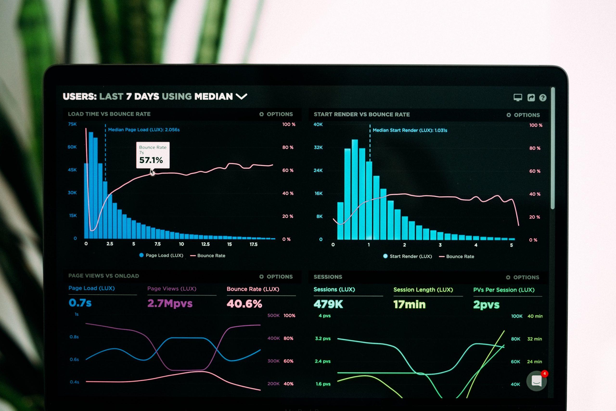 Benefícios do monitoramento de aplicação